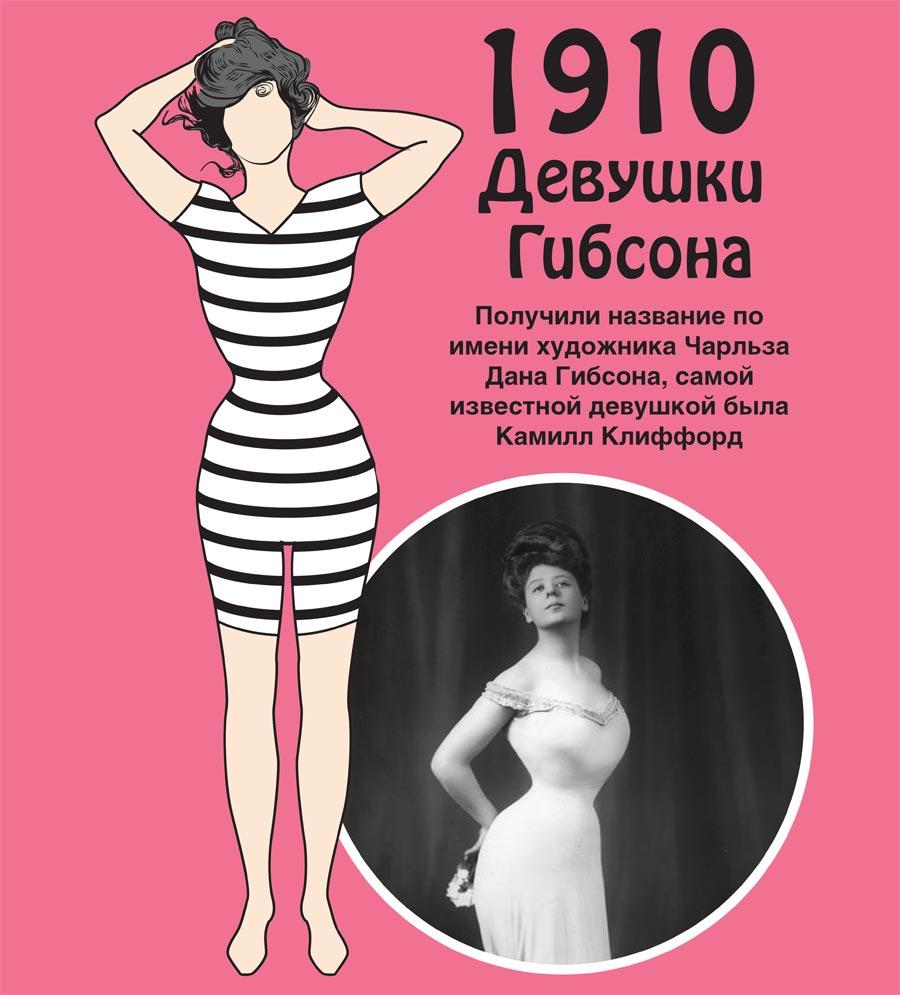 Какое женское тело было в моде последние 100 лет.  Женская фигура