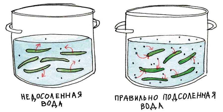 Если варить всоленой воде, получается вкуснее