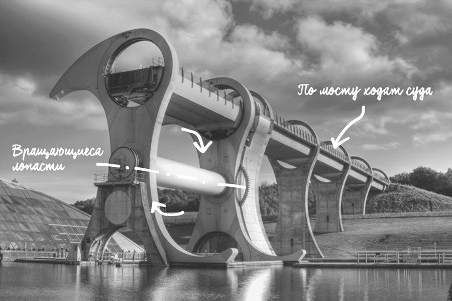 Фолкеркское колесо: вращающийся мост вместо шлюзов