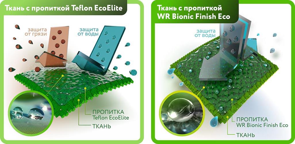 экологичные водо-грязеооталкивающие пропитки